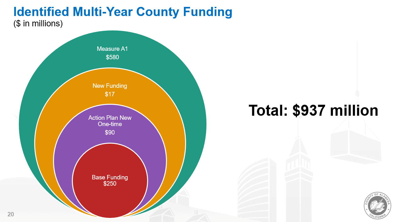 Slide showing multi-year County funding